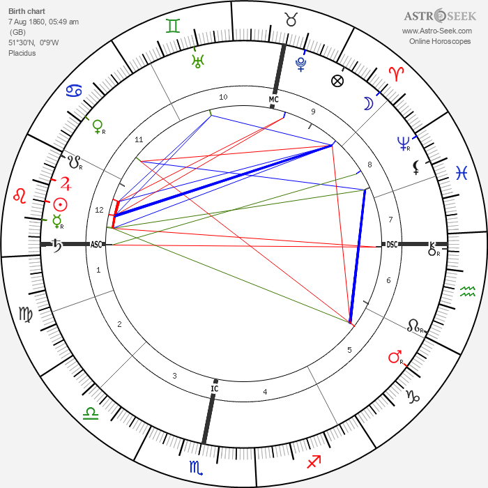 Alan Leo - Astrology Natal Birth Chart