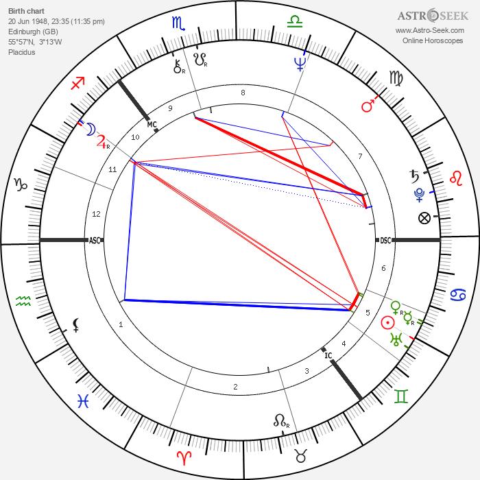 Alan Longmuir - Astrology Natal Birth Chart