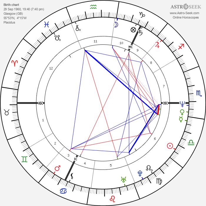Alan McGee - Astrology Natal Birth Chart