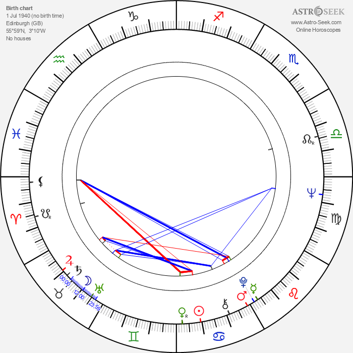 Alan Myerson - Astrology Natal Birth Chart