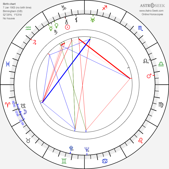 Alan Napier - Astrology Natal Birth Chart