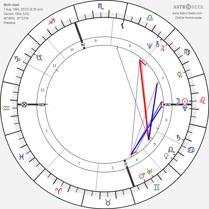 Alan Page - Astrology Natal Birth Chart
