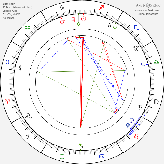 Alan Parsons - Astrology Natal Birth Chart