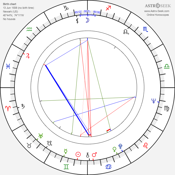 Alan Peterson - Astrology Natal Birth Chart