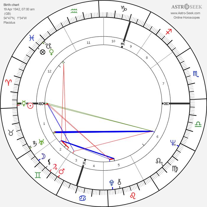 Alan Price - Astrology Natal Birth Chart