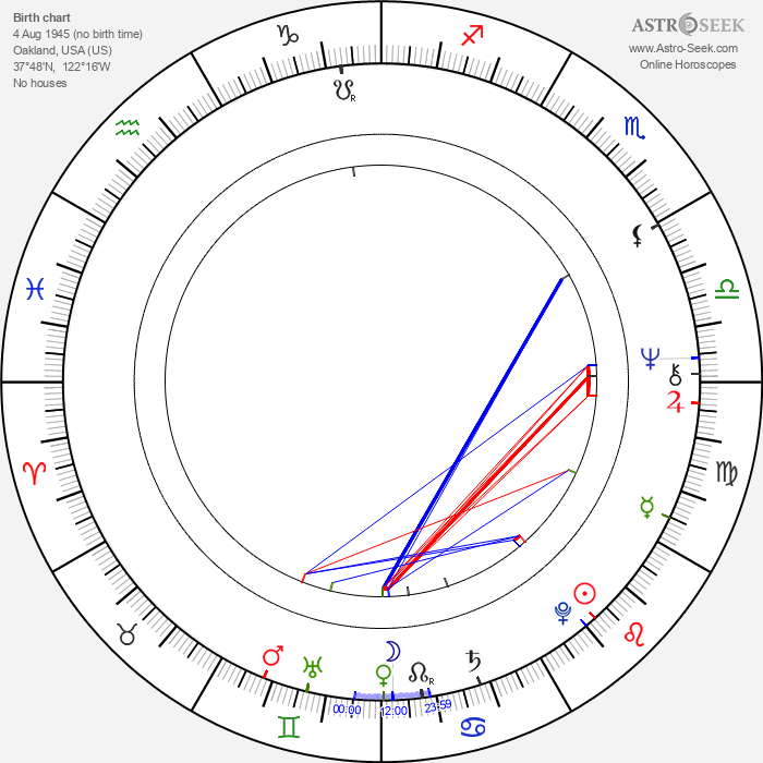 Alan R. Mulally - Astrology Natal Birth Chart