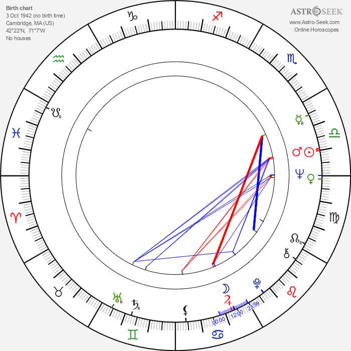 Alan Rachins - Astrology Natal Birth Chart