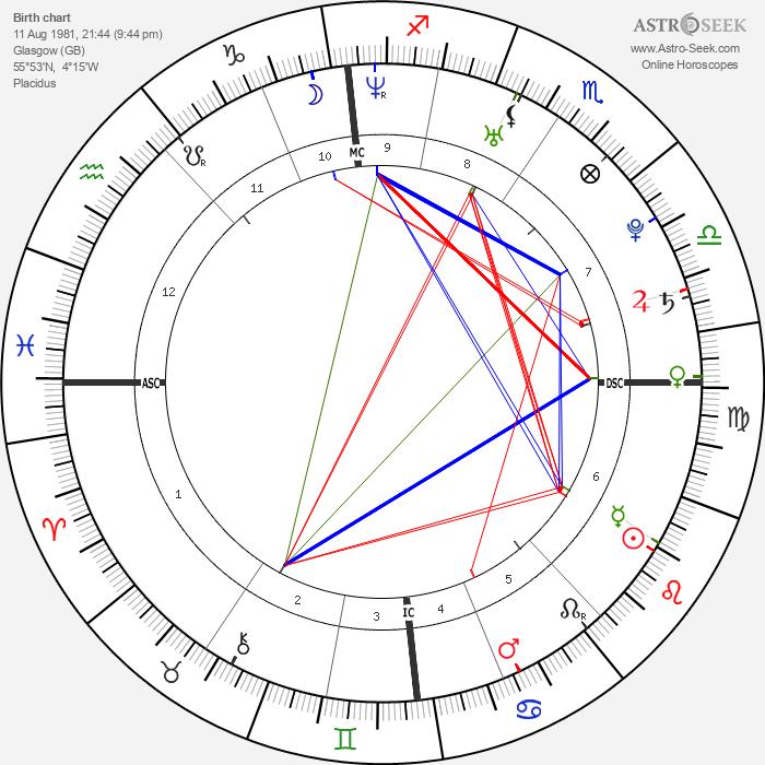 Alan Richard Mackin - Astrology Natal Birth Chart