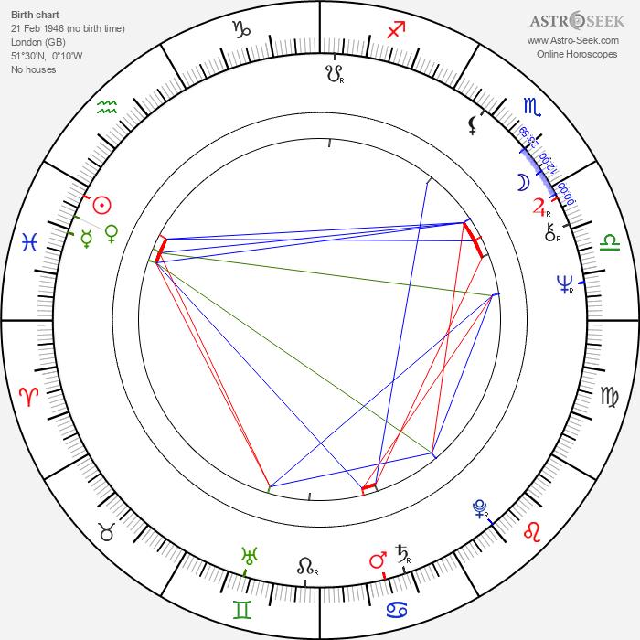 Alan Rickman - Astrology Natal Birth Chart