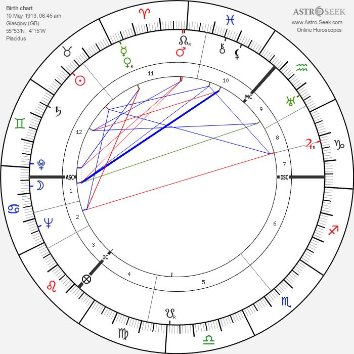 Alan Robertson Gemmell - Astrology Natal Birth Chart