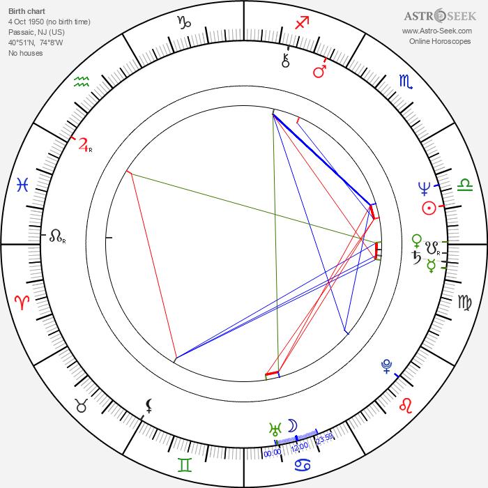 Alan Rosenberg - Astrology Natal Birth Chart
