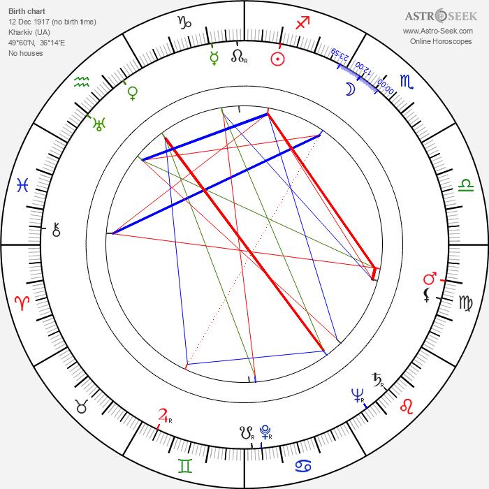 Alan Schneider - Astrology Natal Birth Chart