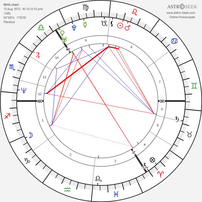 Alan Shearer - Astrology Natal Birth Chart