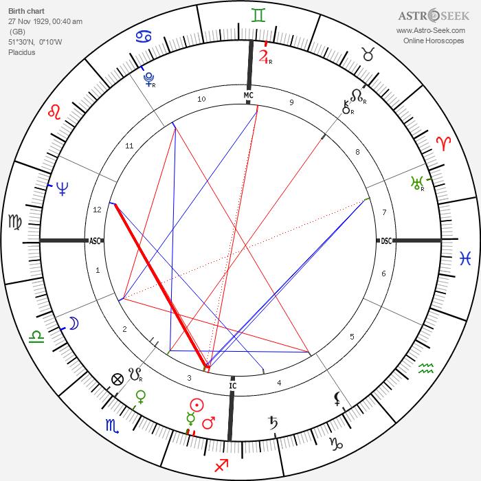 Alan Simpson - Astrology Natal Birth Chart