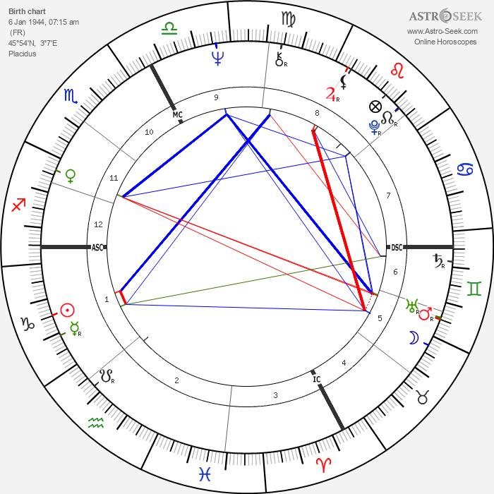 Alan Stivell - Astrology Natal Birth Chart