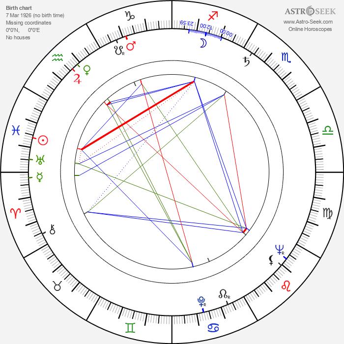 Alan Sues - Astrology Natal Birth Chart