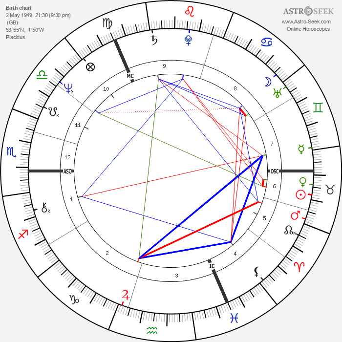 Alan Titchmarsh - Astrology Natal Birth Chart