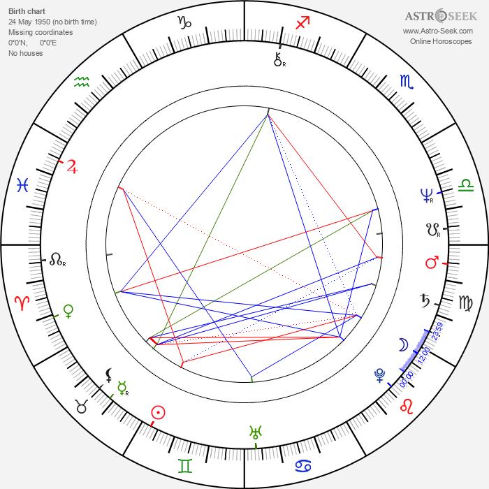 Alan Toy - Astrology Natal Birth Chart