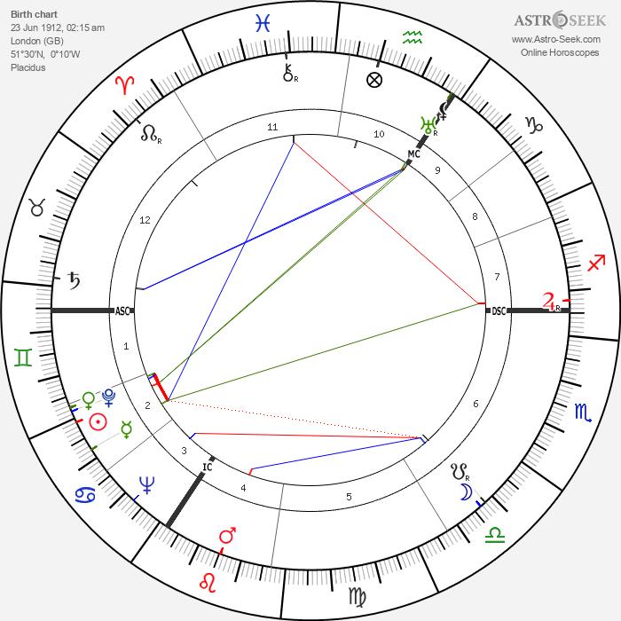 Alan Turing - Astrology Natal Birth Chart