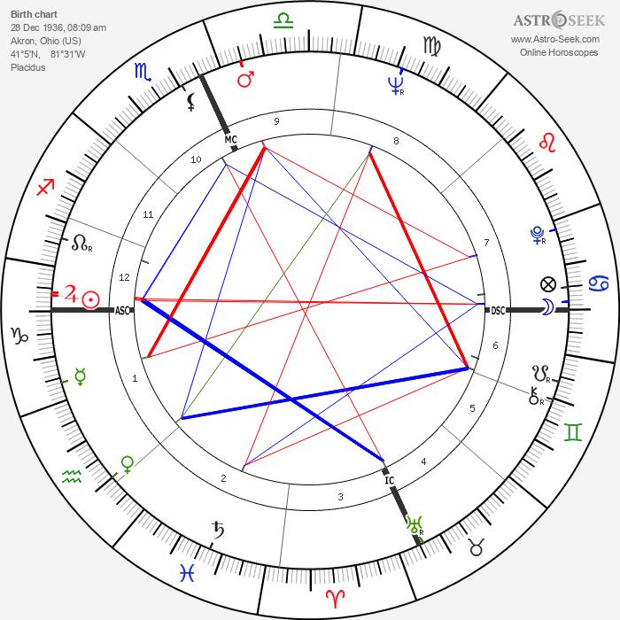 Alan Vaughan - Astrology Natal Birth Chart