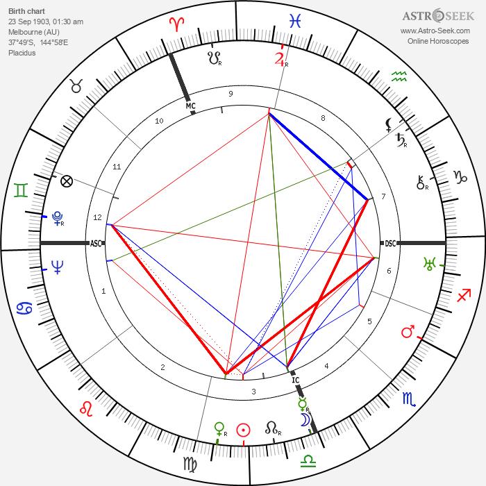 Alan Villiers - Astrology Natal Birth Chart