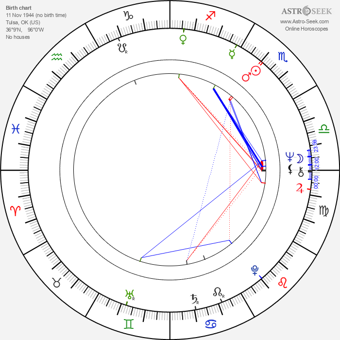 Alan Vint - Astrology Natal Birth Chart