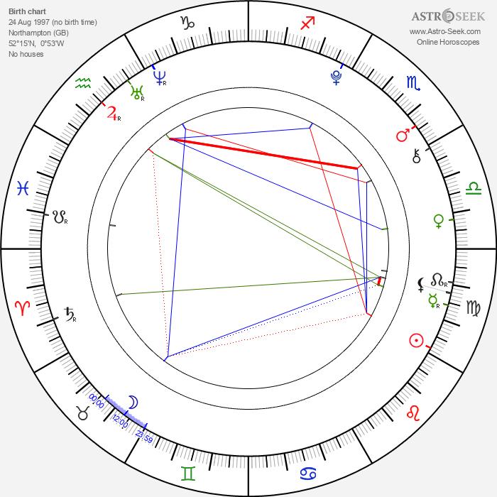 Alan Walker - Astrology Natal Birth Chart
