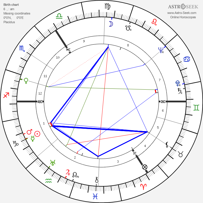 Alan Watts - Astrology Natal Birth Chart