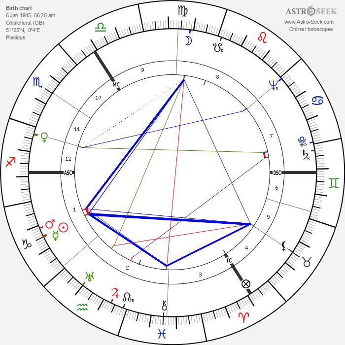 Alan Watts - Astrology Natal Birth Chart