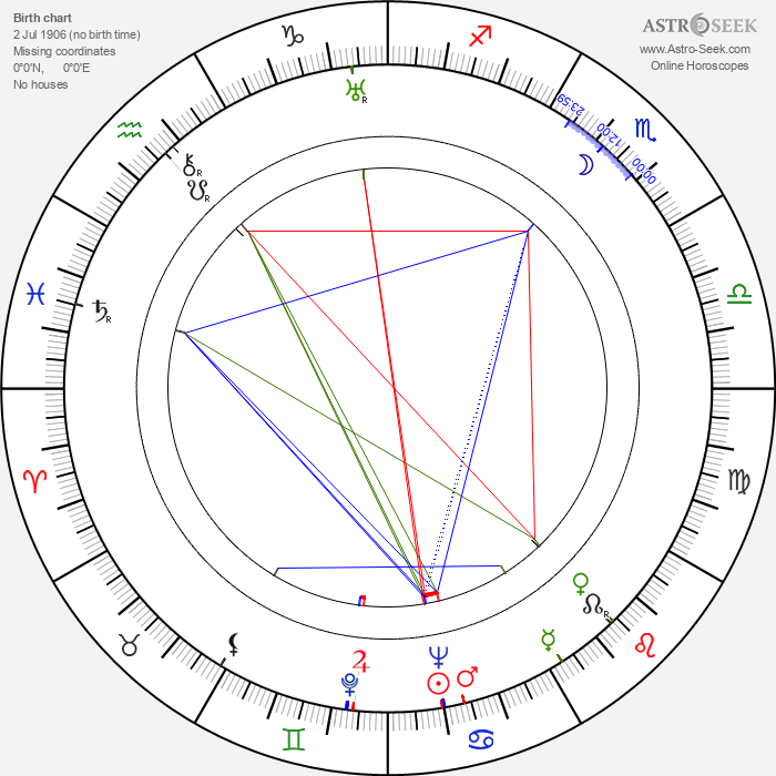 Alan Webb - Astrology Natal Birth Chart