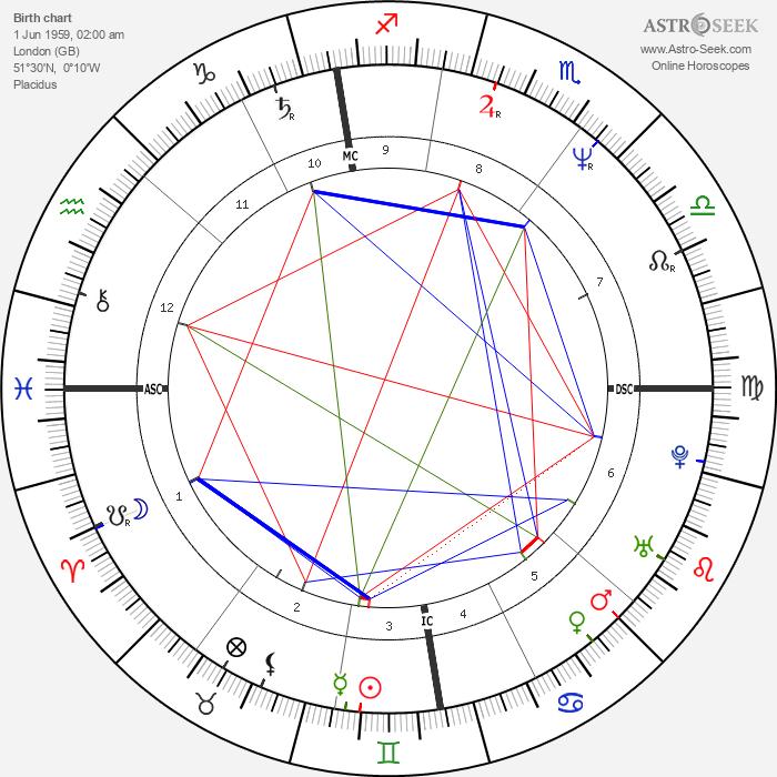 Alan Wilder - Astrology Natal Birth Chart