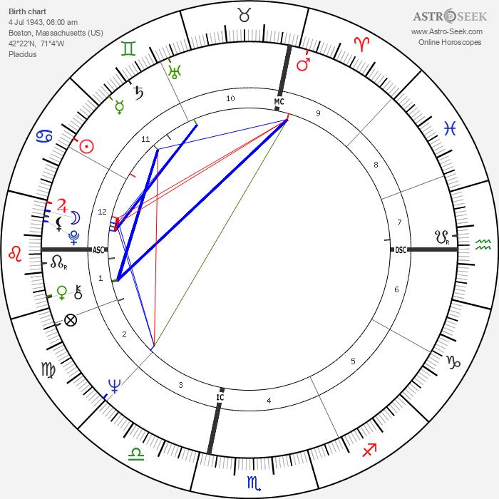 Alan Wilson - Astrology Natal Birth Chart
