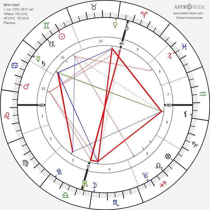 Alanis Morissette - Astrology Natal Birth Chart