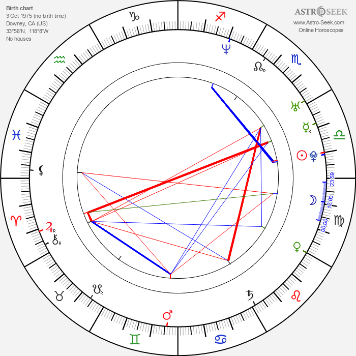 Alanna Ubach - Astrology Natal Birth Chart