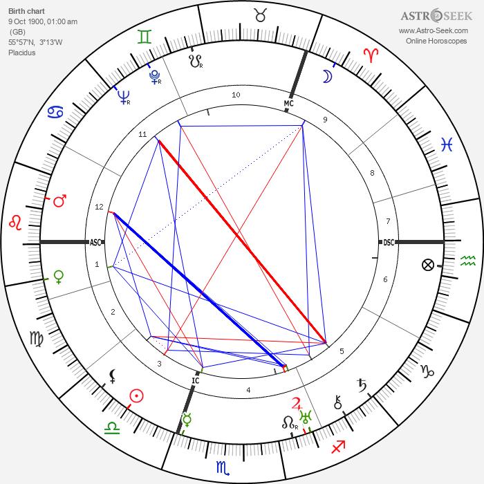 Alastair Sim - Astrology Natal Birth Chart