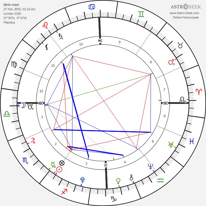 Alastair Stewart - Astrology Natal Birth Chart