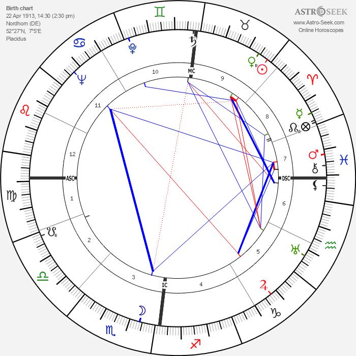 Albercht Krügel - Astrology Natal Birth Chart