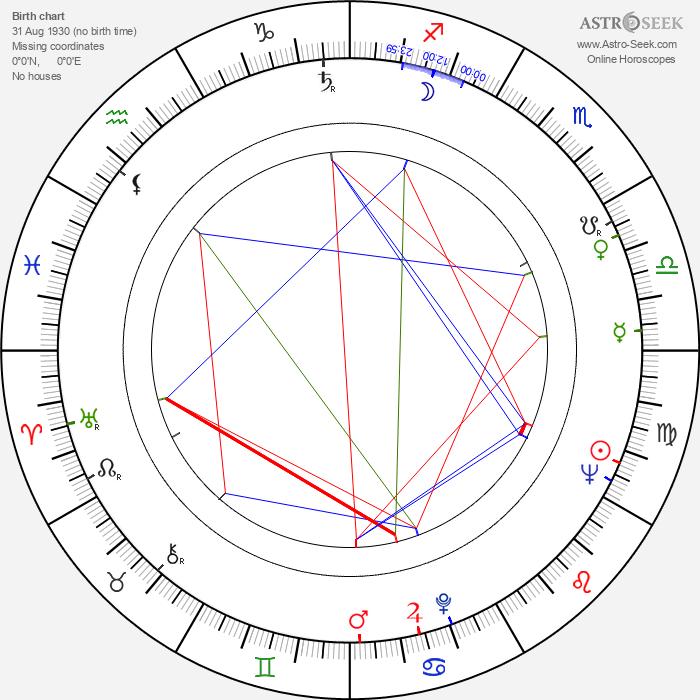 Albert Almási - Astrology Natal Birth Chart