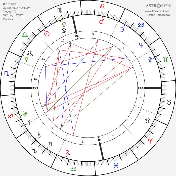 Albert Anastasia - Astrology Natal Birth Chart