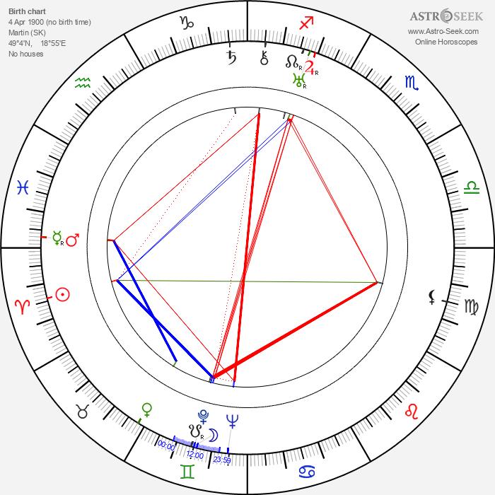 Albert Augustíny - Astrology Natal Birth Chart