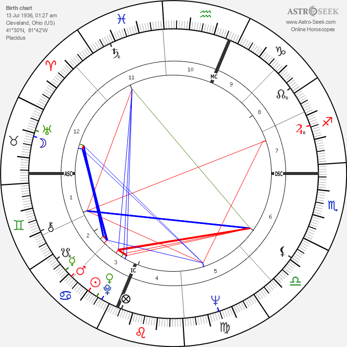 Albert Ayler - Astrology Natal Birth Chart