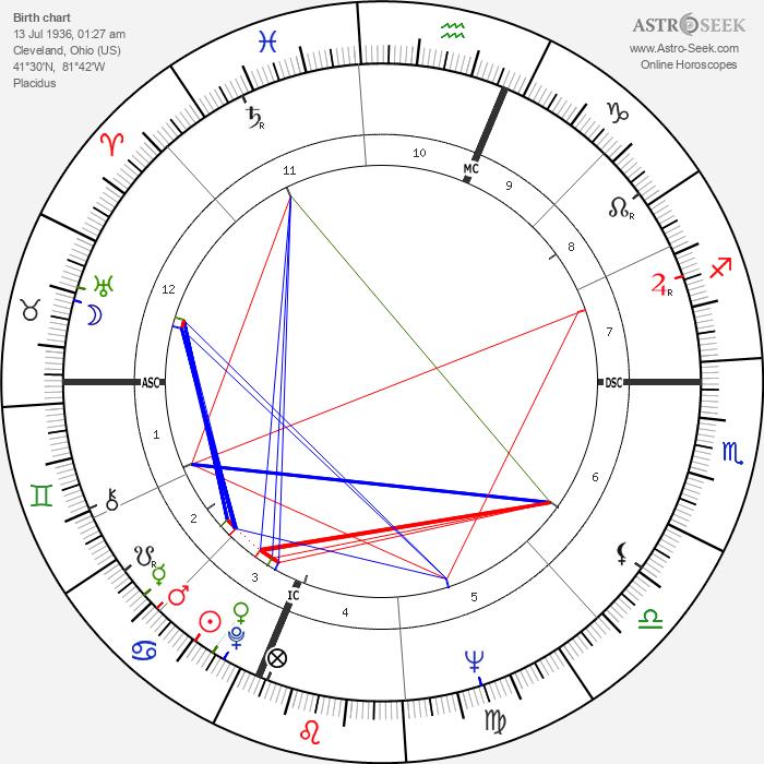 Albert Ayler - Astrology Natal Birth Chart