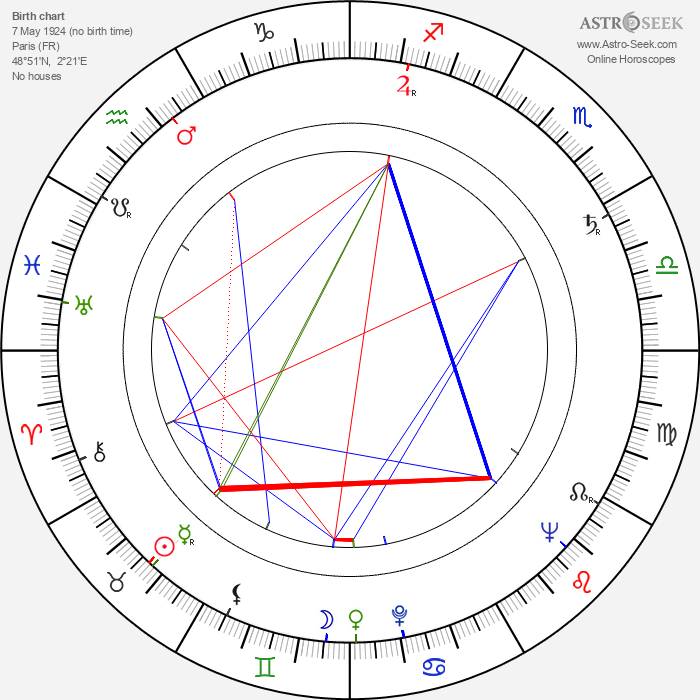Albert Band - Astrology Natal Birth Chart