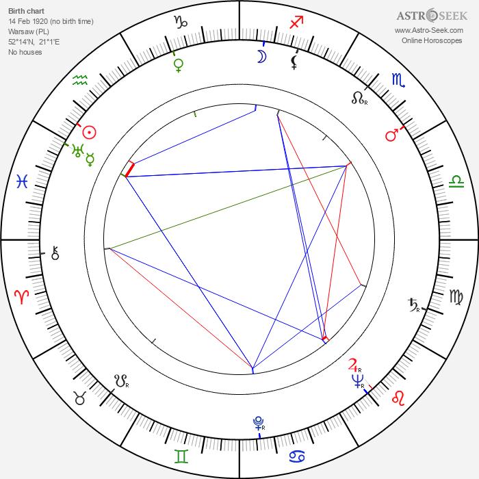 Albert Barillé - Astrology Natal Birth Chart