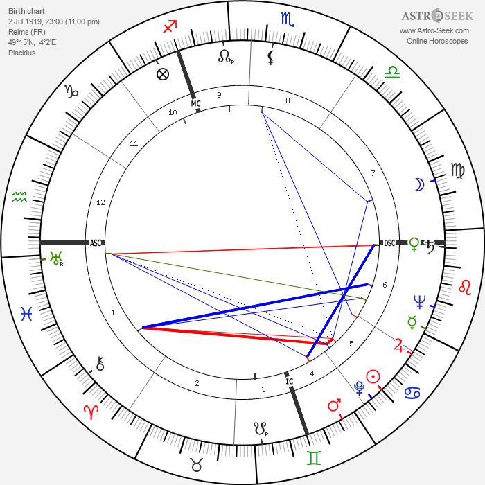 Albert Batteux - Astrology Natal Birth Chart