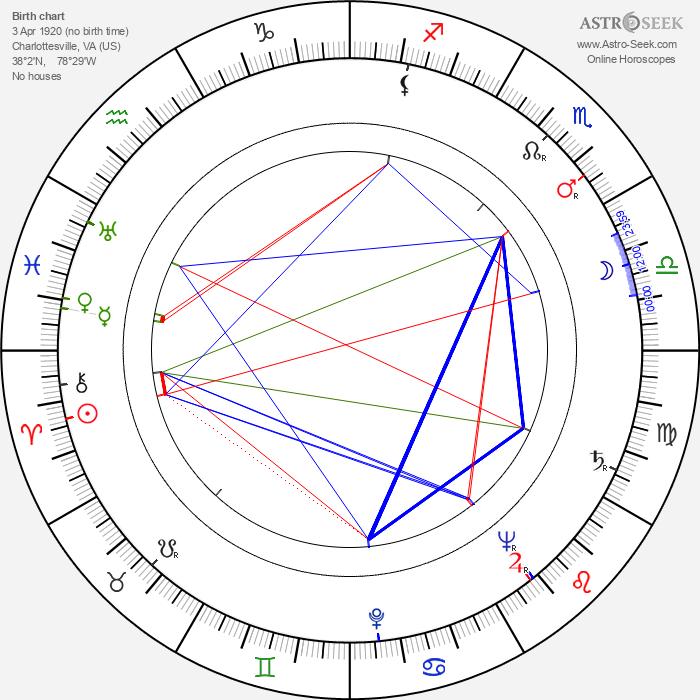 Albert C. Gannaway - Astrology Natal Birth Chart