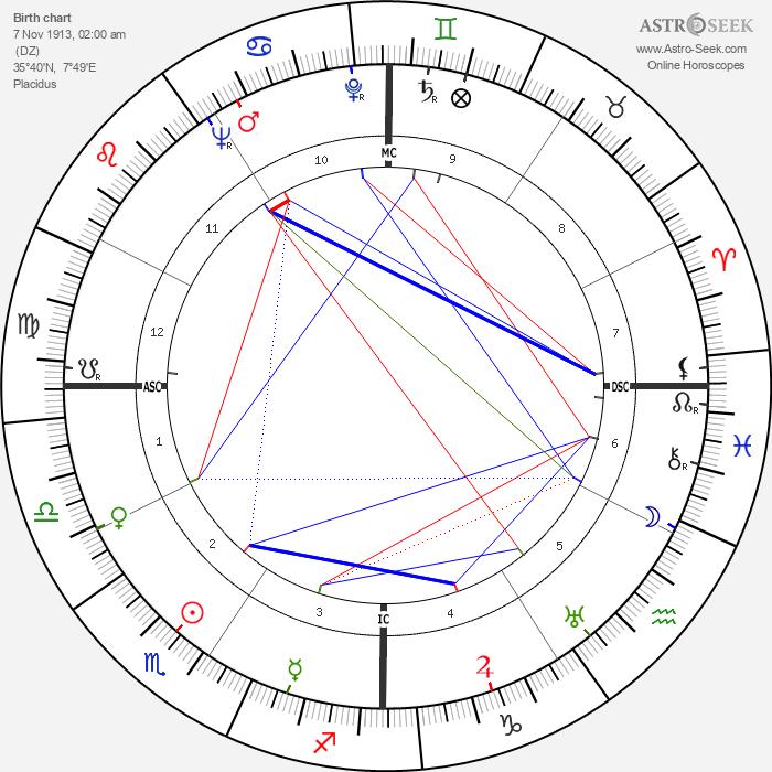 Albert Camus - Astrology Natal Birth Chart