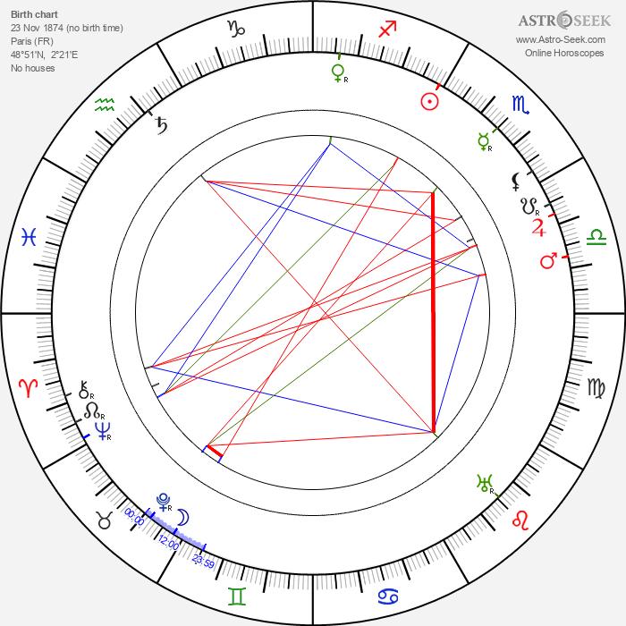 Albert Capellani - Astrology Natal Birth Chart