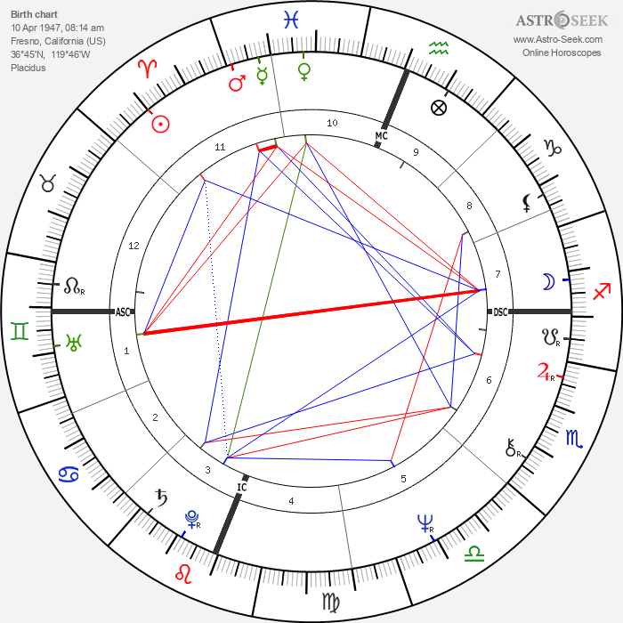 Albert Cirimeli - Astrology Natal Birth Chart