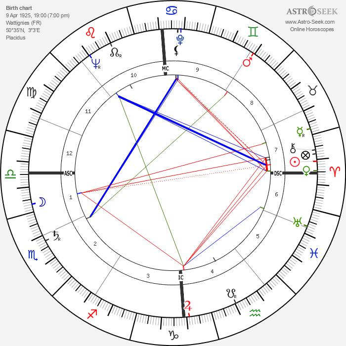 Albert Decourtray - Astrology Natal Birth Chart